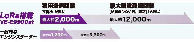 液晶グラフィック(エンジン始動操作)