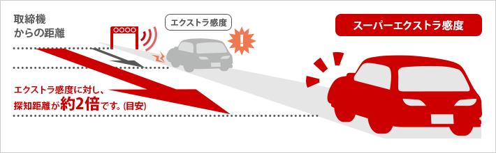 イメージ:超高感度レーダー波受信